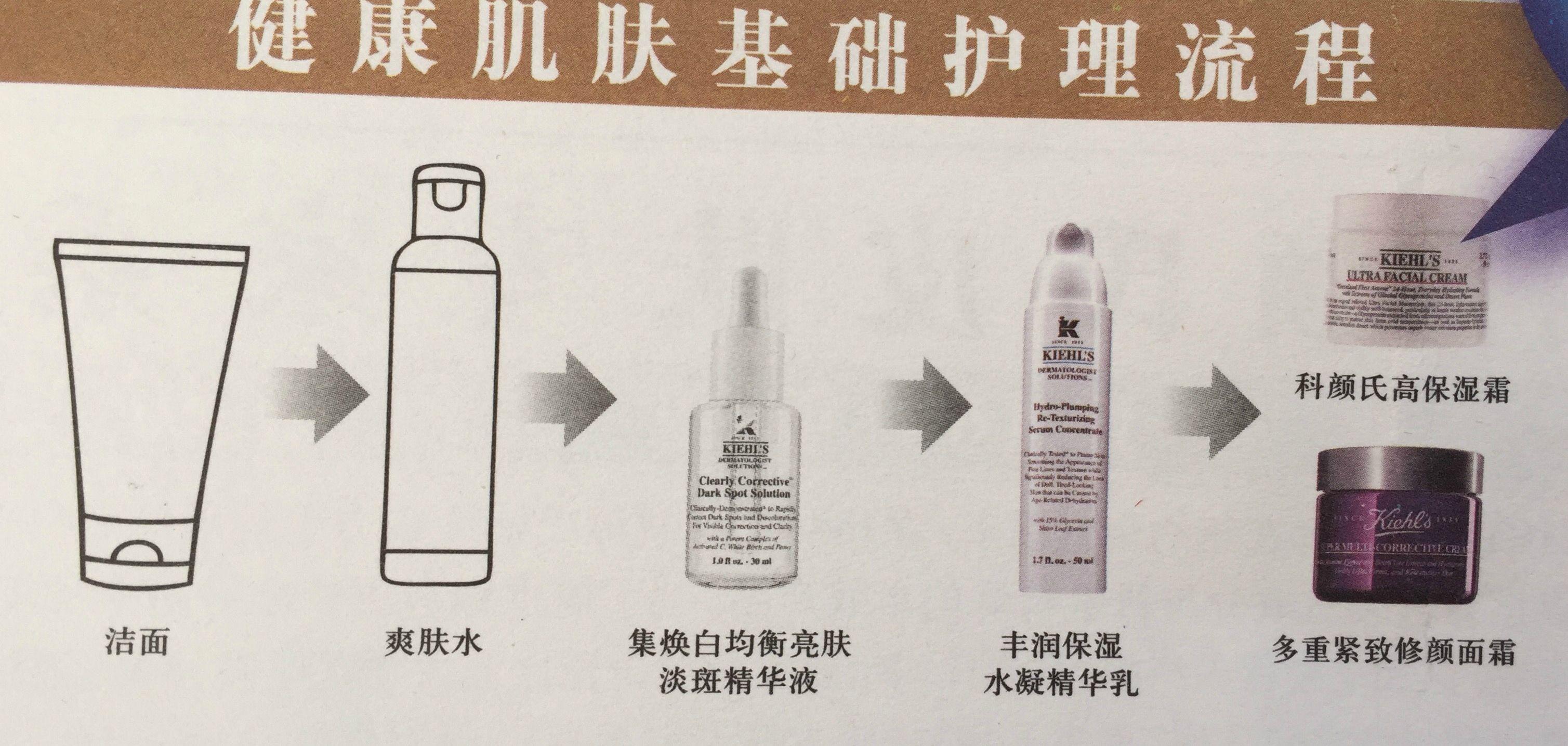 很贴心的护肤步骤流程图,简单又实用,护肤的时候可不要偷懒欧